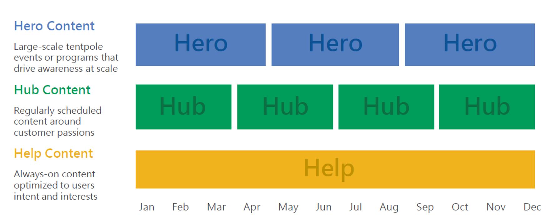 hero, hub. help content