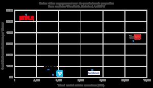 grafiek online videogedrag